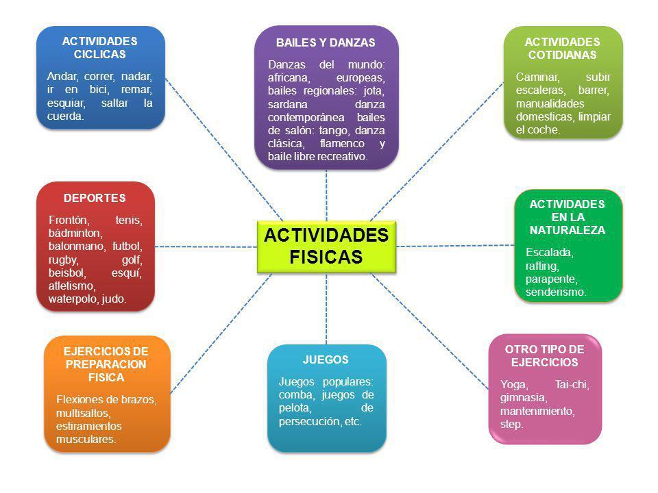 ACTIVIDADES FISICAS JUEGOS Juegos populares: comba, juegos de pelota, de persecución, etc. JUEGOS Juegos populares: comba, juegos de pelota, de persec