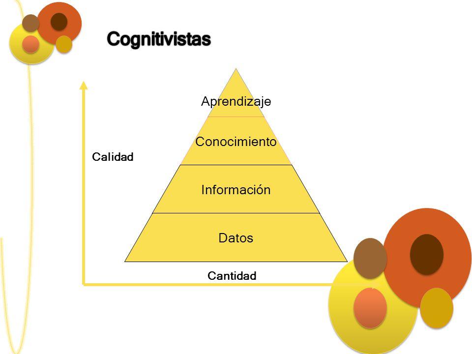 Aprendizaje Conocimiento Información Datos Cantidad Calidad