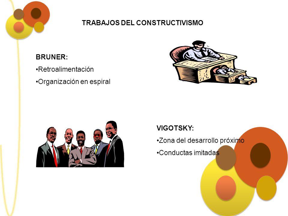 TRABAJOS DEL CONSTRUCTIVISMO BRUNER: Retroalimentación Organización en espiral VIGOTSKY: Zona del desarrollo próximo Conductas imitadas