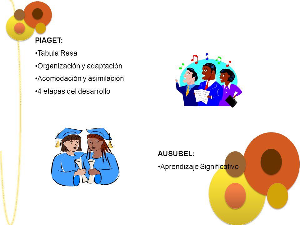 PIAGET: Tabula Rasa Organización y adaptación Acomodación y asimilación 4 etapas del desarrollo AUSUBEL: Aprendizaje Significativo