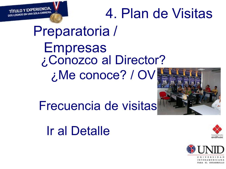 4. Plan de Visitas Preparatoria / Empresas ¿Conozco al Director? ¿Me conoce? / OV Frecuencia de visitas Ir al Detalle