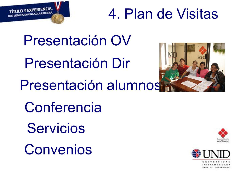 4. Plan de Visitas Presentación OV Presentación Dir Presentación alumnos Conferencia Servicios Convenios