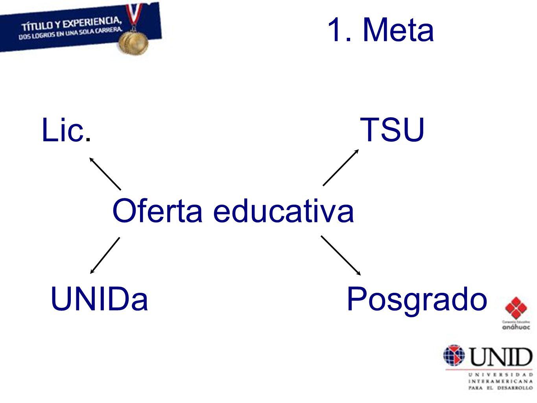 1. Meta Lic. Oferta educativa TSU UNIDaPosgrado
