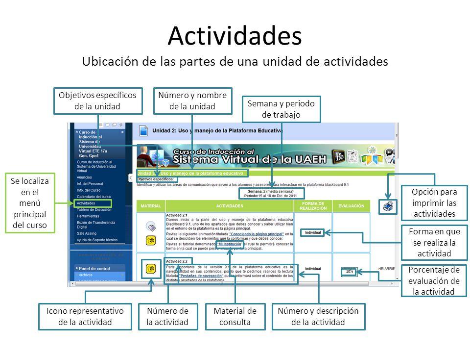 Actividades Ubicación de las partes de una unidad de actividades Se localiza en el menú principal del curso Semana y periodo de trabajo Objetivos espe