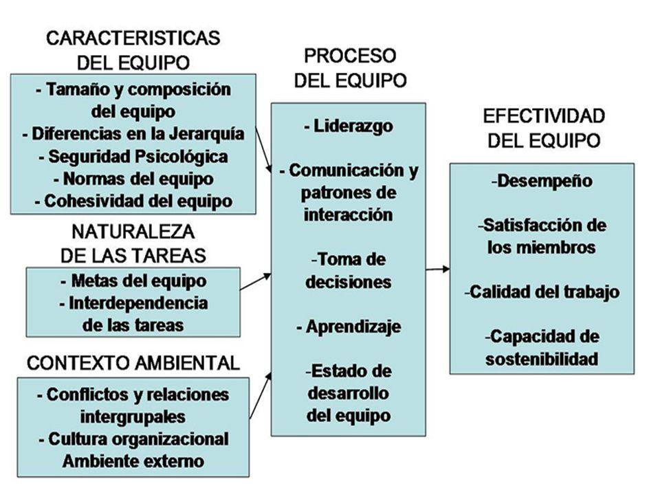 ComparaciónGrupo de TrabajoEquipo de Trabajo Bases para Elegir sus miembros Posición que ocupa la persona en la jerarquía organizacional.