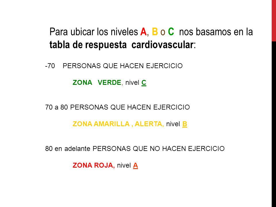Para ubicar los niveles A, B o C nos basamos en la tabla de respuesta cardiovascular : -70 PERSONAS QUE HACEN EJERCICIO ZONA VERDE, nivel C 70 a 80 PE