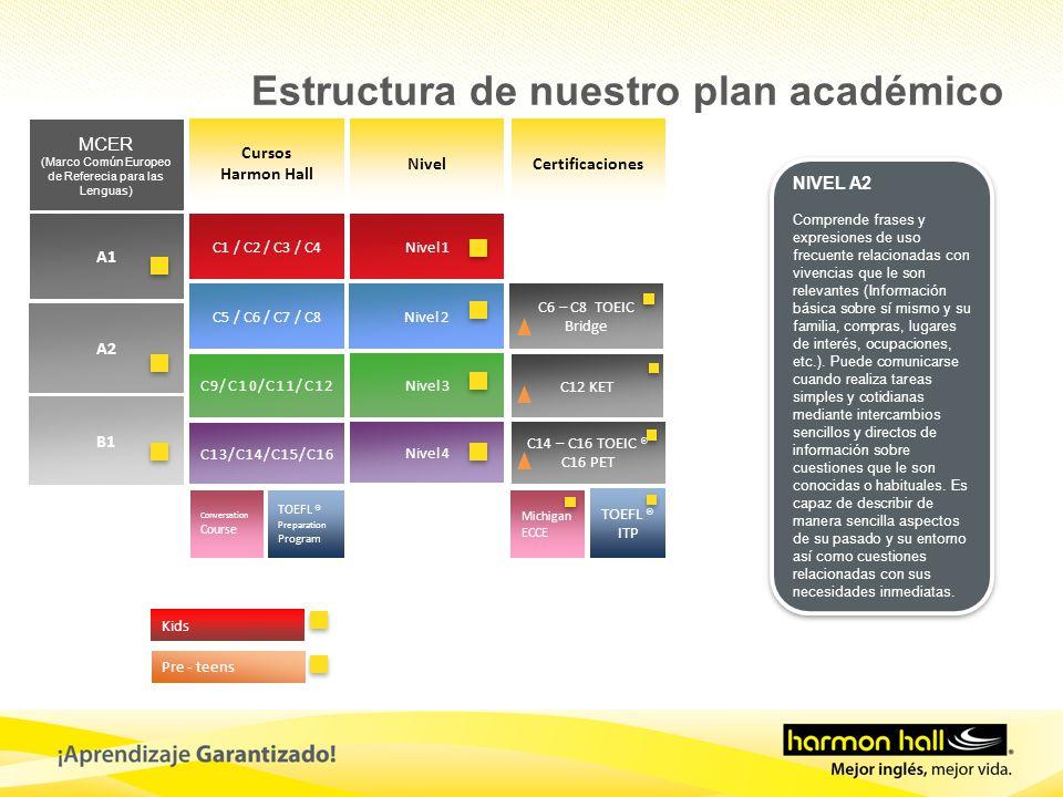 Cursos Harmon Hall NivelCertificaciones MCER (Marco Común Europeo de Referecia para las Lenguas) A1 A2 B1 C1 / C2 / C3 / C4 C5 / C6 / C7 / C8 C9/C10/C11/C12 C13/C14/C15/C16 Nivel 1 Nivel 2 Nivel 3 Nivel 4 C14 – C16 TOEIC ® C16 PET TOEFL ® Preparation Program TOEFL ® ITP C6 – C8 TOEIC Bridge Kids Pre - teens C12 KET Conversation Course Michigan ECCE NIVEL A2 Comprende frases y expresiones de uso frecuente relacionadas con vivencias que le son relevantes (Información básica sobre sí mismo y su familia, compras, lugares de interés, ocupaciones, etc.).