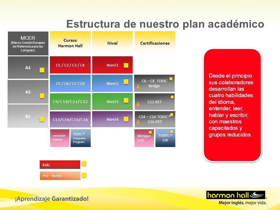 Cursos Harmon Hall NivelCertificaciones MCER (Marco Común Europeo de Referecia para las Lenguas) A1 A2 B1 C1 / C2 / C3 / C4 C5 / C6 / C7 / C8 C9/C10/C11/C12 C13/C14/C15/C16 Nivel 1 Nivel 2 Nivel 3 Nivel 4 C14 – C16 TOEIC ® C16 PET TOEFL ® Preparation Program TOEFL ® ITP C6 – C8 TOEIC Bridge Kids Pre - teens C12 KET Conversation Course Michigan ECCE Desde el principio sus colaboradores desarrollan las cuatro habilidades del idioma, entender, leer, hablar y escribir, con maestros capacitados y grupos reducidos.