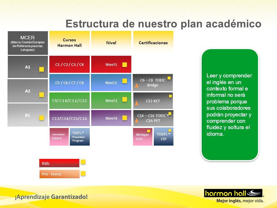 Cursos Harmon Hall NivelCertificaciones MCER (Marco Común Europeo de Referecia para las Lenguas) A1 A2 B1 C1 / C2 / C3 / C4 C5 / C6 / C7 / C8 C9/C10/C11/C12 C13/C14/C15/C16 Nivel 1 Nivel 2 Nivel 3 Nivel 4 C14 – C16 TOEIC ® C16 PET TOEFL ® Preparation Program TOEFL ® ITP C6 – C8 TOEIC Bridge Kids Pre - teens C12 KET Conversation Course Michigan ECCE Leer y comprender el inglés en un contexto formal e informal no será problema porque sus colaboradores podrán proyectar y comprender con fluidez y soltura el idioma.