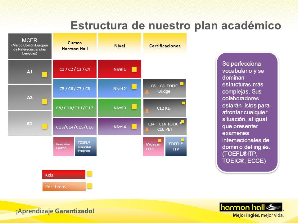 Cursos Harmon Hall NivelCertificaciones MCER (Marco Común Europeo de Referecia para las Lenguas) A1 A2 B1 C1 / C2 / C3 / C4 C5 / C6 / C7 / C8 C9/C10/C11/C12 C13/C14/C15/C16 Nivel 1 Nivel 2 Nivel 3 Nivel 4 C14 – C16 TOEIC ® C16 PET TOEFL ® Preparation Program TOEFL ® ITP C6 – C8 TOEIC Bridge Kids Pre - teens C12 KET Conversation Course Michigan ECCE Se perfecciona vocabulario y se dominan estructuras más complejas.