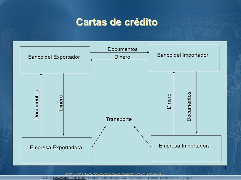11 Cartas de crédito Banco del Exportador Banco del Importador Empresa Exportadora Empresa Importadora Transporte Documentos Dinero Documentos Dinero