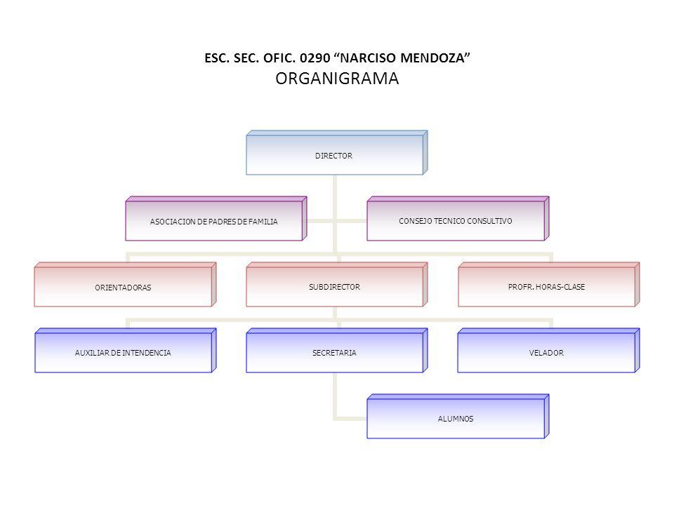 ESC. SEC. OFIC. 0290 NARCISO MENDOZA ORGANIGRAMA DIRECTOR ORIENTADORASSUBDIRECTOR AUXILIAR DE INTENDENCIA SECRETARIA ALUMNOS VELADOR PROFR. HORAS- CLA