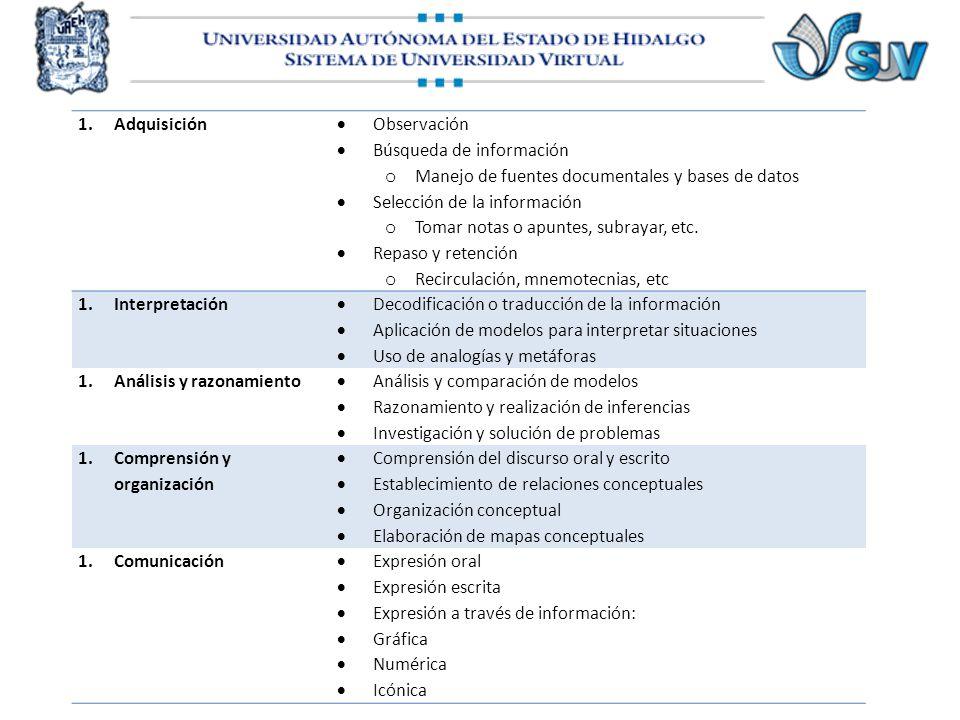 Adquisición Interpretación Análisis y razonamiento Comprensión y organización Comunicación