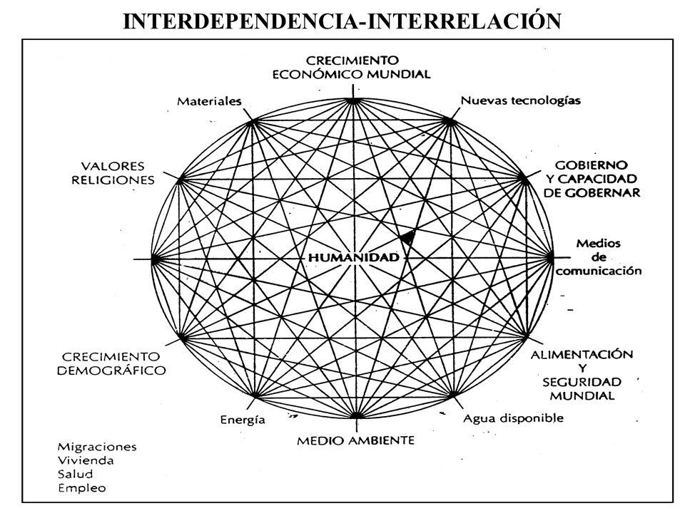 INTERDEPENDENCIA-INTERRELACIÓN