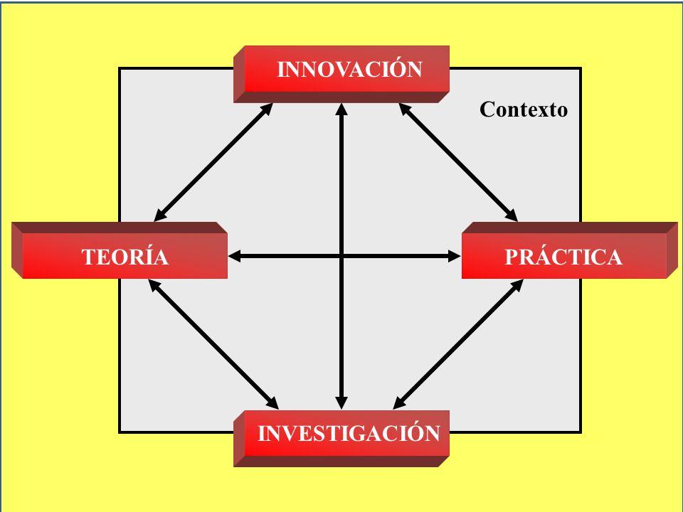 Contexto INVESTIGACIÓNTEORÍAPRÁCTICAINNOVACIÓN