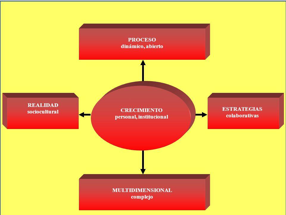 CRECIMIENTO personal, institucional PROCESO dinámico, abierto MULTIDIMENSIONAL complejo ESTRATEGIAS colaborativas REALIDAD sociocultural