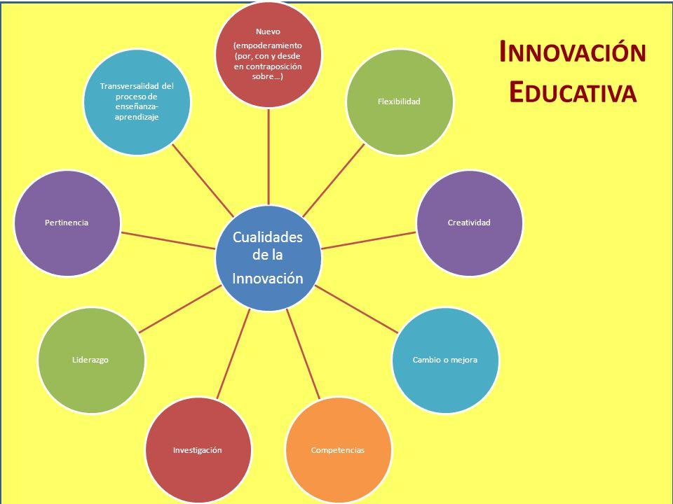 I NNOVACIÓN E DUCATIVA Cualidades de la Innovación Nuevo (empoderamiento (por, con y desde en contraposición sobre…) FlexibilidadCreatividadCambio o m