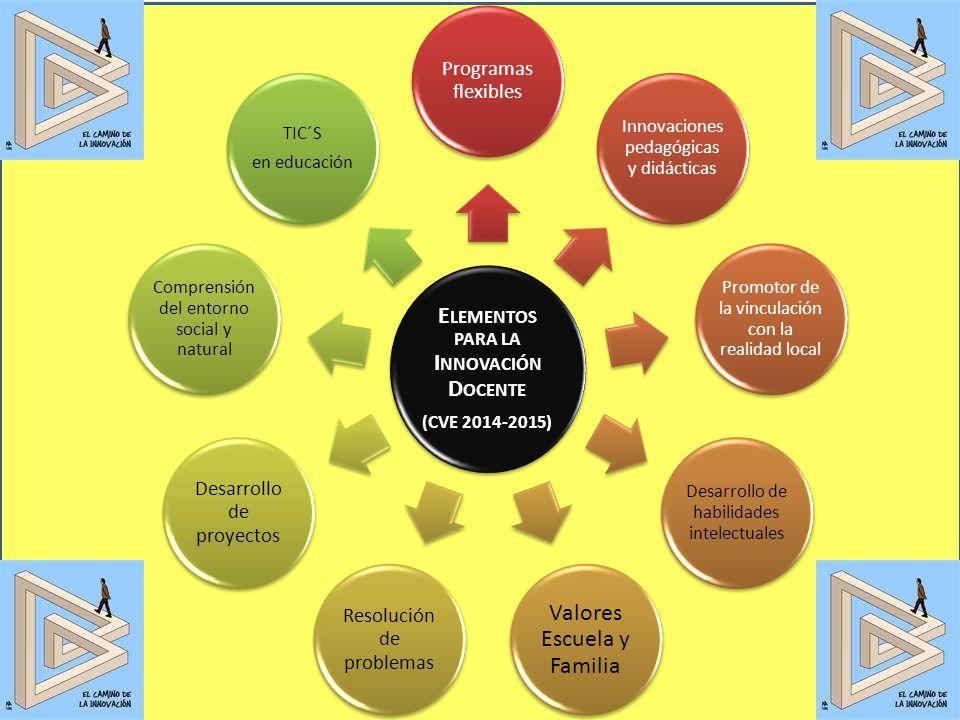 E LEMENTOS PARA LA I NNOVACIÓN D OCENTE (CVE 2014-2015) Programas flexibles Innovaciones pedagógicas y didácticas Promotor de la vinculación con la re