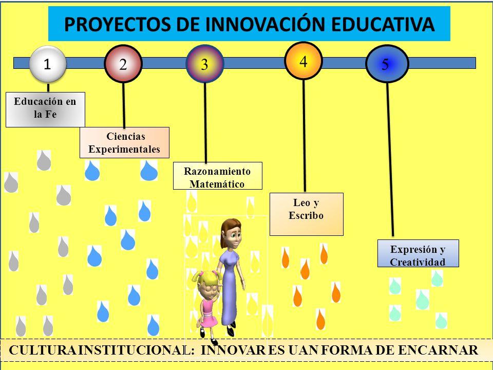 PROYECTOS DE INNOVACIÓN EDUCATIVA 4 2 3 5 1 1 Educación en la Fe Ciencias Experimentales Razonamiento Matemático Leo y Escribo Expresión y Creatividad