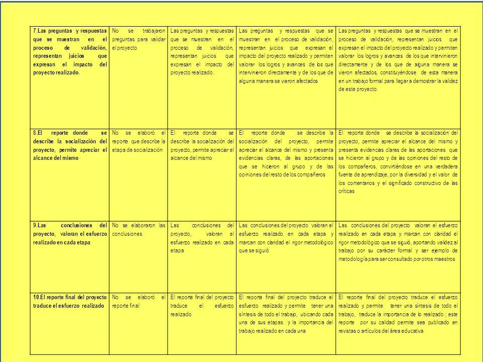 7.Las preguntas y respuestas que se muestran en el proceso de validación, representan juicios que expresan el impacto del proyecto realizado. No se tr