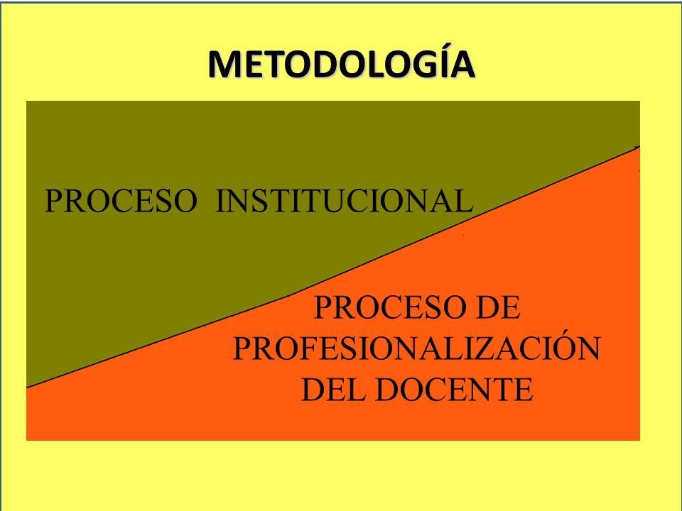 METODOLOGÍA AUTORIDAD LIBERTAD AUTORIDAD LIBERTAD PROCESO INSTITUCIONAL PROCESO DE PROFESIONALIZACIÓN DEL DOCENTE