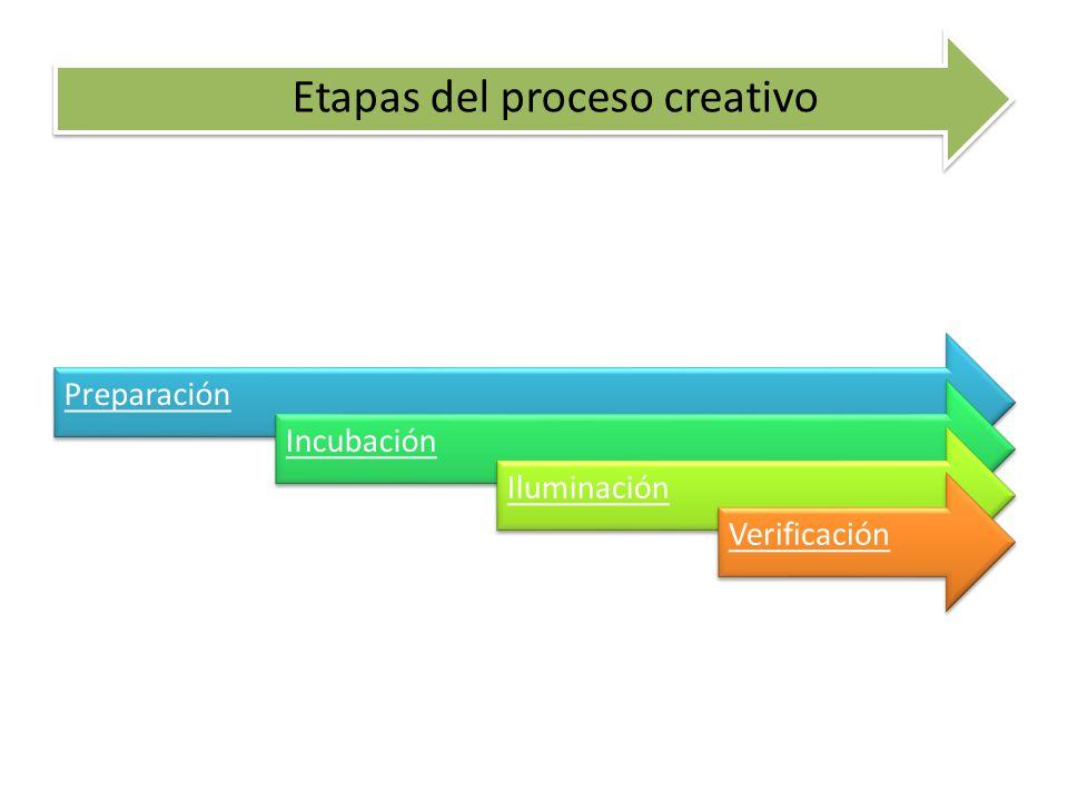 Etapas del proceso creativo PreparaciónIncubaciónIluminaciónVerificación