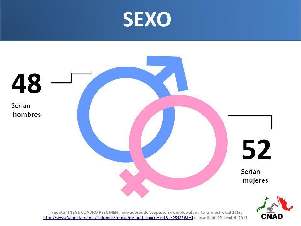 SEXO 48 Serían hombres 52 Serían mujeres Fuente: INEGI, CUADRO RESUMEN, Indicadores de ocupación y empleo al cuarto trimestre del 2013.