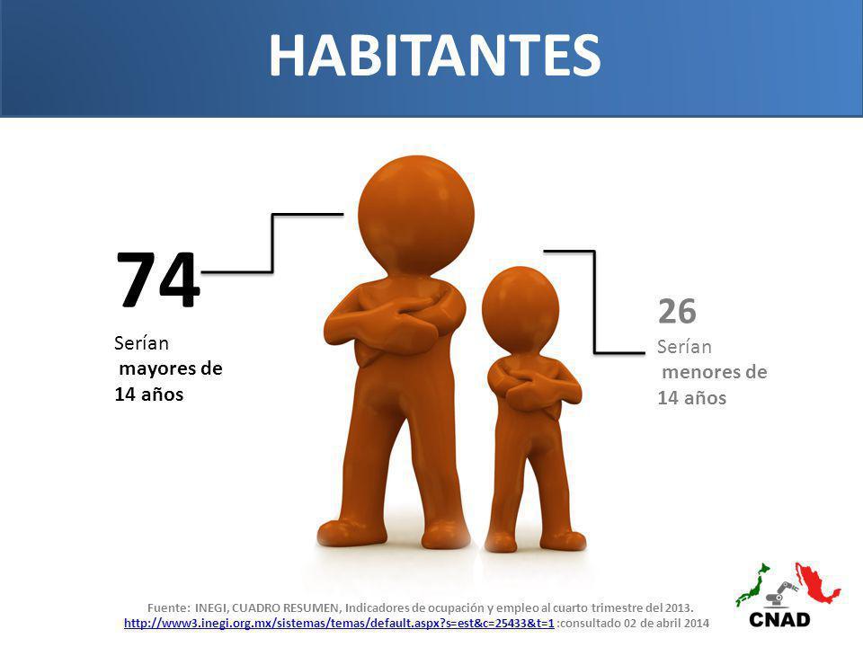 74 Serían mayores de 14 años 26 Serían menores de 14 años HABITANTES Fuente: INEGI, CUADRO RESUMEN, Indicadores de ocupación y empleo al cuarto trimestre del 2013.