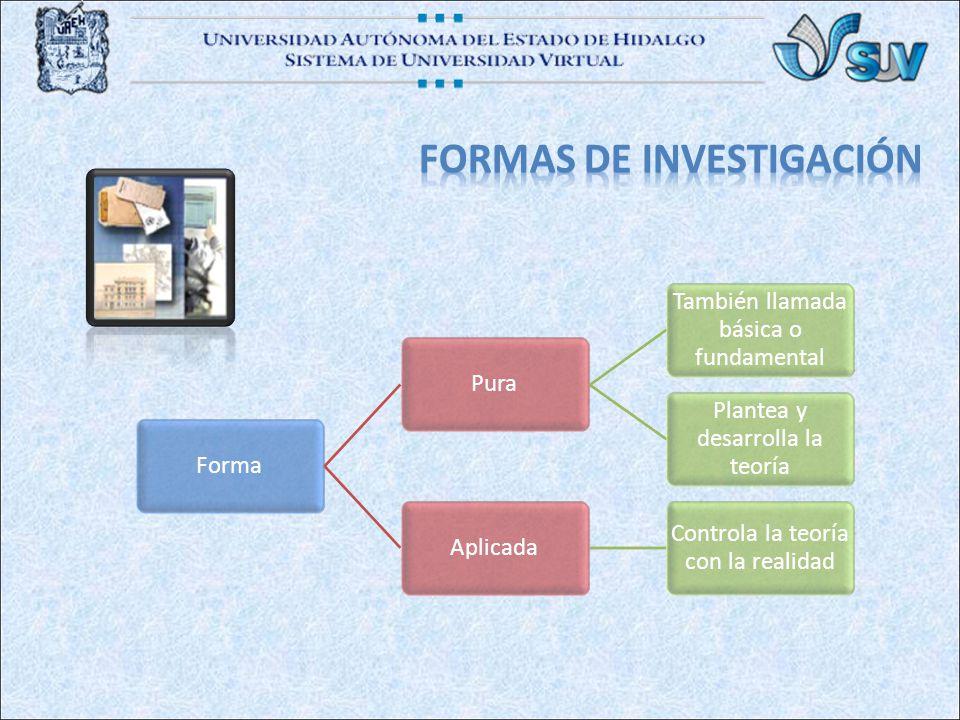 FormaPura También llamada básica o fundamental Plantea y desarrolla la teoría Aplicada Controla la teoría con la realidad