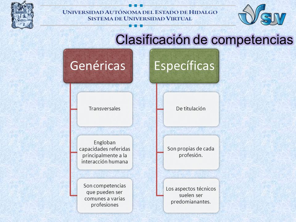 Genéricas Transversales Engloban capacidades referidas principalmente a la interacción humana Son competencias que pueden ser comunes a varias profesi
