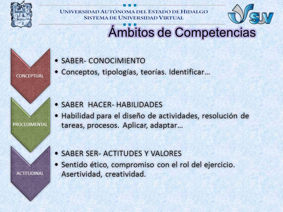 CONCEPTUAL SABER- CONOCIMIENTO Conceptos, tipologías, teorías. Identificar… PROCEDIMENTAL SABER HACER- HABILIDADES Habilidad para el diseño de activid