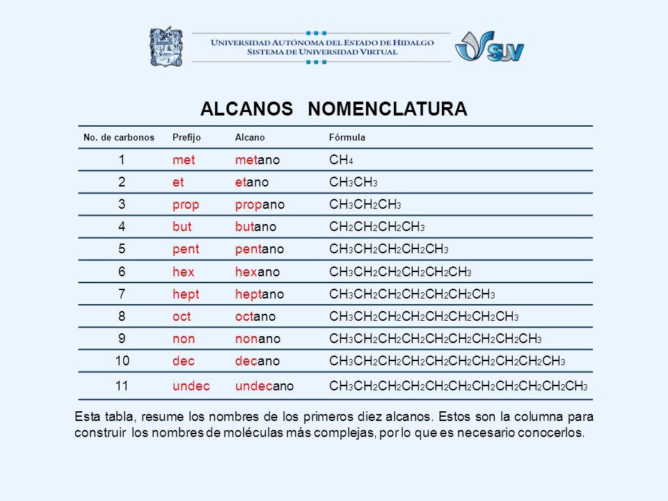 ALCANOS NOMENCLATURA Esta tabla, resume los nombres de los primeros diez alcanos. Estos son la columna para construir los nombres de moléculas más com