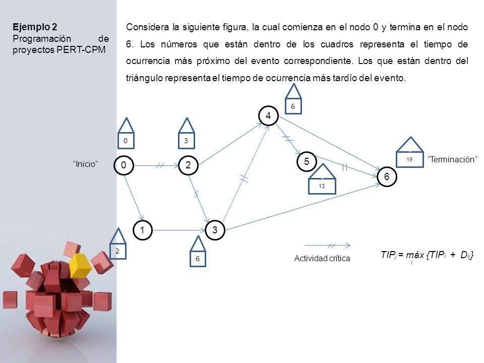 Ejemplo 2 Programación de proyectos PERT-CPM Considera la siguiente figura, la cual comienza en el nodo 0 y termina en el nodo 6. Los números que está