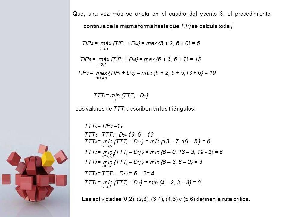 TIP 4 = máx {TIP i + D i4 } = máx {3 + 2, 6 + 0} = 6 i=2,3 TIP 5 = máx {TIP i + D i5 } = máx {6 + 3, 6 + 7} = 13 i=3,4 TIP 6 = máx {TIP i + D i6 } = m