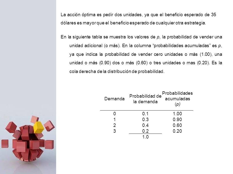 En la siguiente tabla se muestra los valores de p, la probabilidad de vender una unidad adicional (o más). En la columna probabilidades acumuladas es