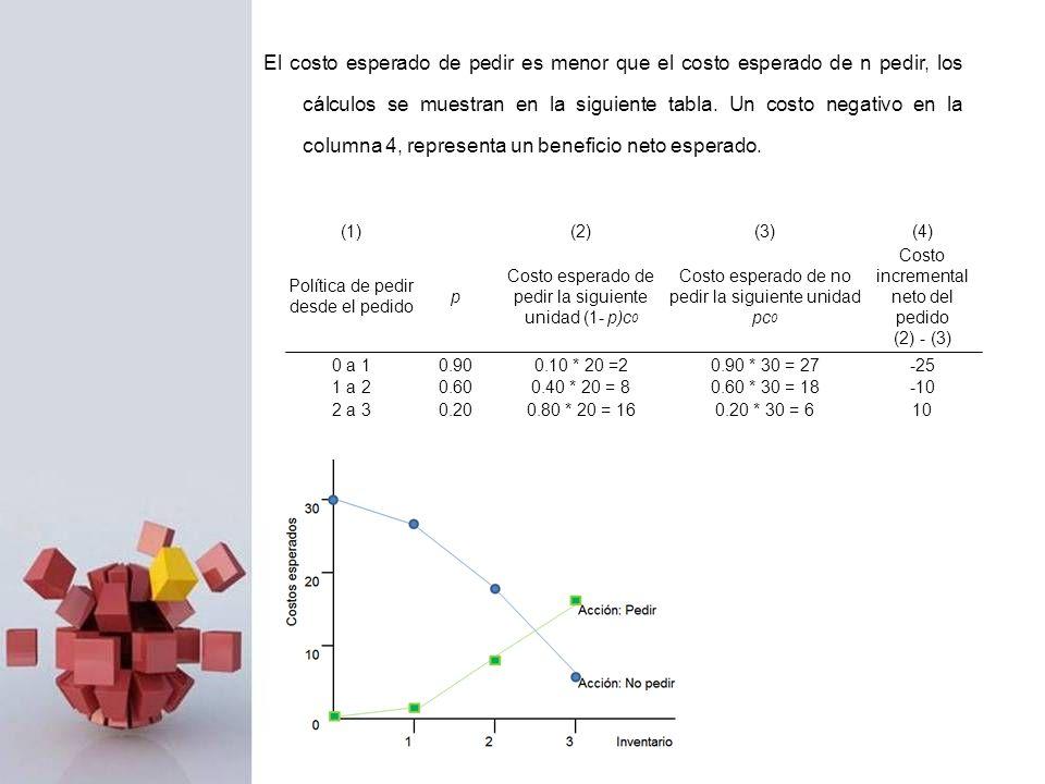 El costo esperado de pedir es menor que el costo esperado de n pedir, los cálculos se muestran en la siguiente tabla. Un costo negativo en la columna