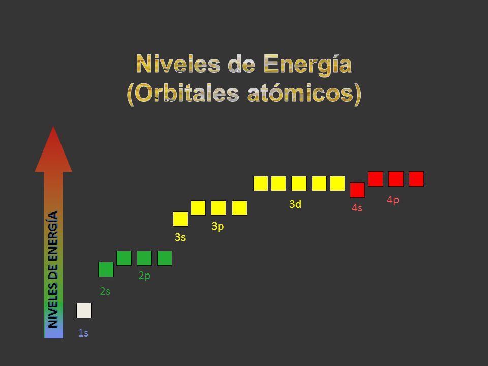 2s 2p 3s 3p 3d 4s 4p 1s NIVELES DE ENERGÍA
