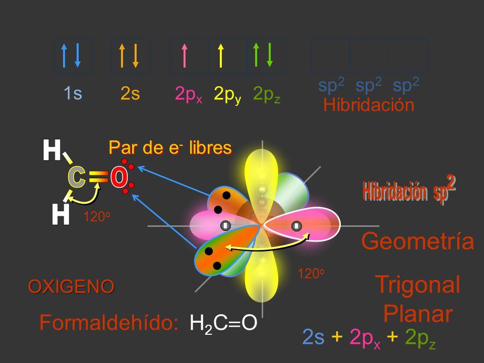 2s2p x 2p z 2p y 1s sp 2 sp 2 sp 2 120 o Hibridación 120 o Geometría Trigonal Planar Par de e - libres 2s + 2p x + 2p z OXIGENO Formaldehído: H 2 C O