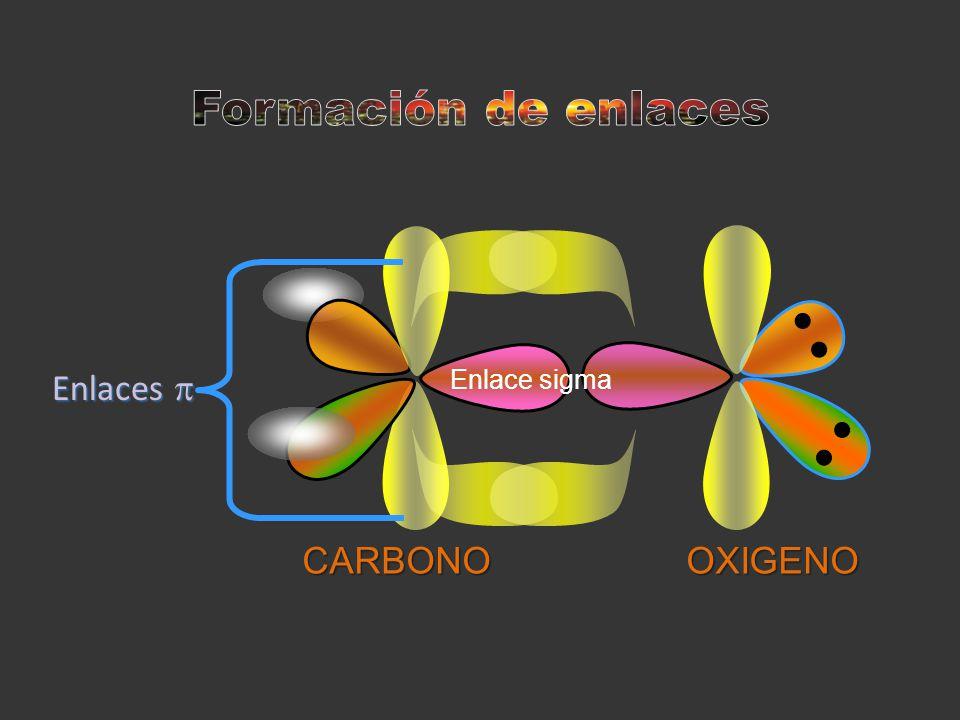 Enlace sigma Enlaces Enlaces CARBONOOXIGENO