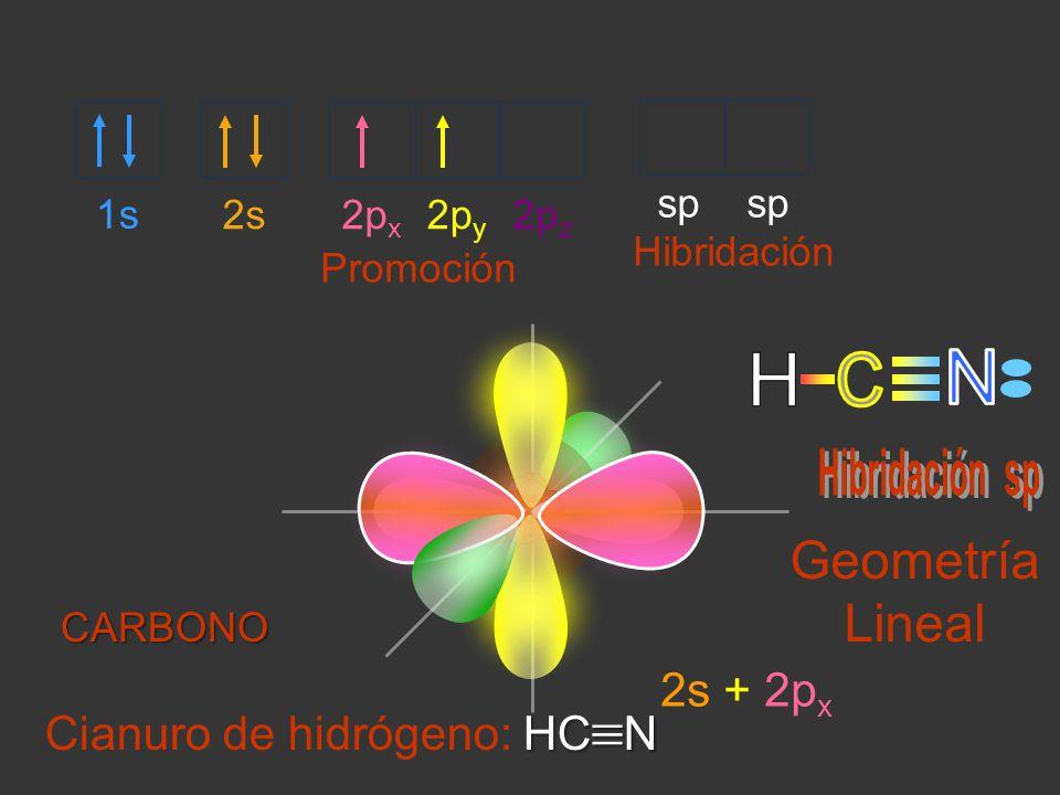 2s2p x 2p z 2p y 1s sp Promoción Hibridación HC N Cianuro de hidrógeno: HC N 2s + 2p x Geometría Lineal CARBONO