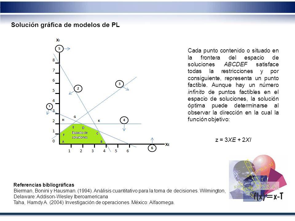 Solución gráfica de modelos de PL Referencias bibliográficas Bierman, Bonini y Hausman. (1994). Análisis cuantitativo para la toma de decisiones. Wilm