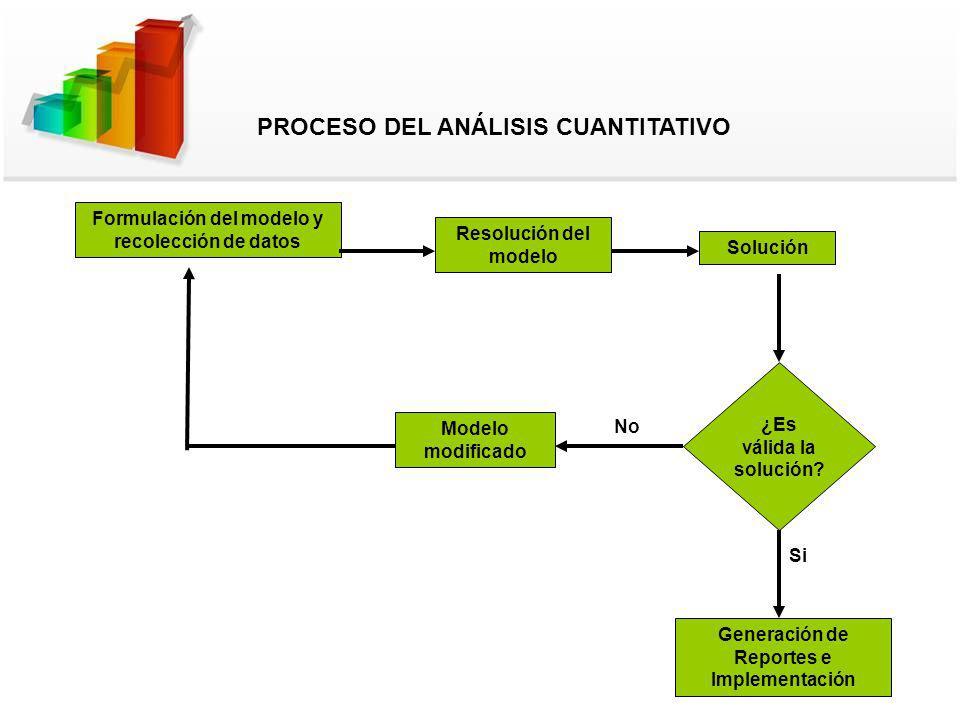 Formulación del modelo y recolección de datos Resolución del modelo Solución ¿Es válida la solución? Generación de Reportes e Implementación Si Modelo