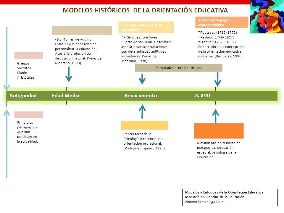 MODELOS HISTÓRICOS DE LA ORIENTACIÓN EDUCATIVA Antigüedad Edad Media Renacimiento S. XVII Percursores de la Psicología diferencial y la orientación pr