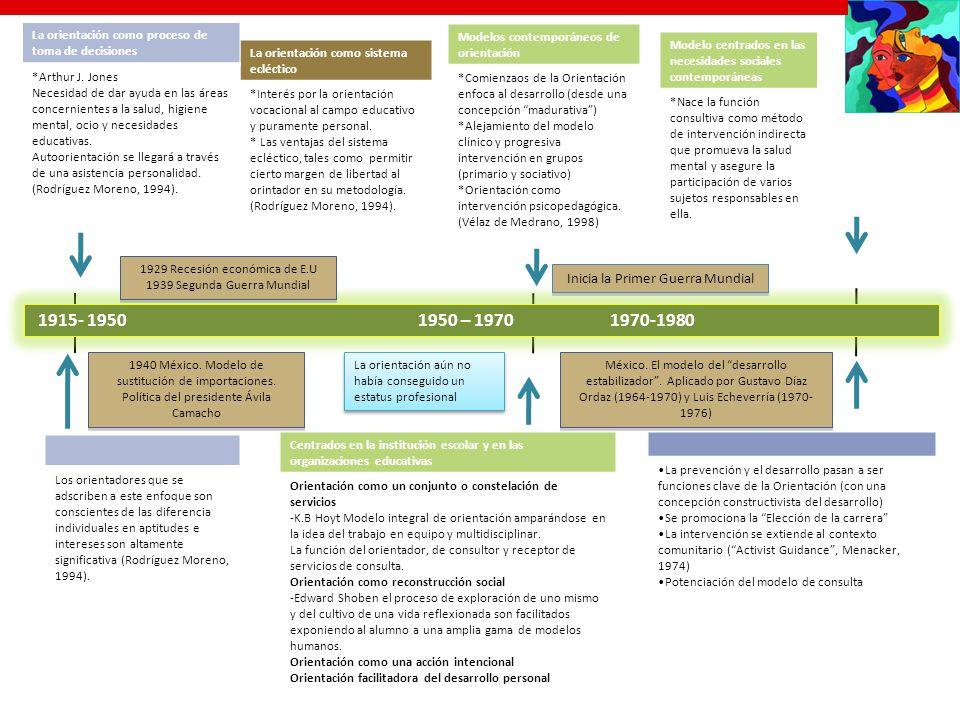 1915- 1950 1950 – 19701970-1980 La orientación como sistema ecléctico *Interés por la orientación vocacional al campo educativo y puramente personal.