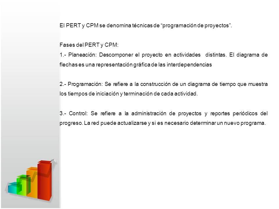 El PERT y CPM se denomina técnicas de programación de proyectos.