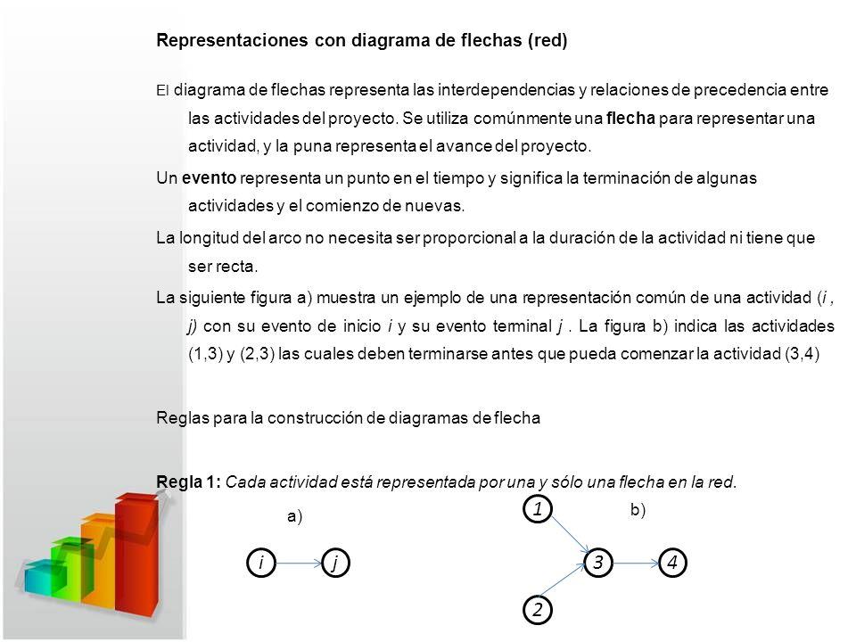 Representaciones con diagrama de flechas (red) El diagrama de flechas representa las interdependencias y relaciones de precedencia entre las actividades del proyecto.