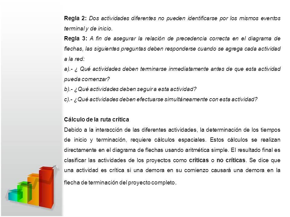 Regla 2: Dos actividades diferentes no pueden identificarse por los mismos eventos terminal y de inicio.