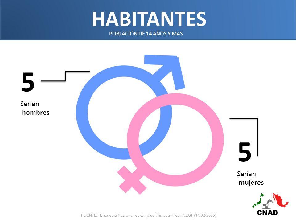 HABITANTES POBLACIÓN DE 14 AÑOS Y MAS FUENTE: Encuesta Nacional de Empleo Trimestral del INEGI (14/02/2005) 5 Serían hombres 5 Serían mujeres