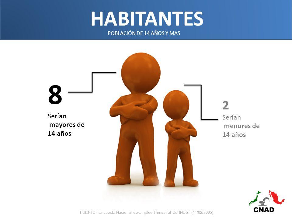 POBLACIÓN DE 14 AÑOS Y MAS FUENTE: Encuesta Nacional de Empleo Trimestral del INEGI (14/02/2005) 8 Serían mayores de 14 años 2 Serían menores de 14 años HABITANTES