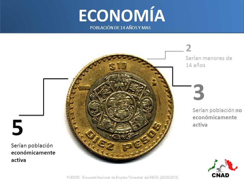 ECONOMÍA 5 Serían población económicamente activa 3 Serían población no económicamente activa POBLACIÓN DE 14 AÑOS Y MAS FUENTE: Encuesta Nacional de